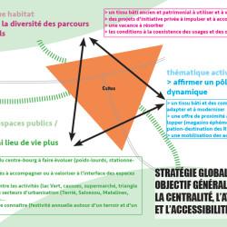 étude bourg-centre phase stratégie - Catus (46)